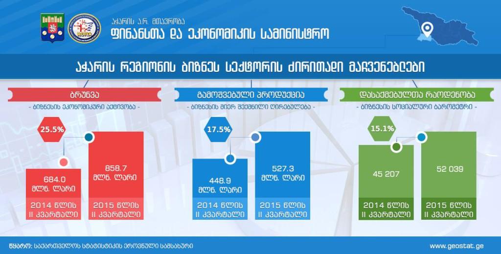 აჭარის ფინანსთა და ეკონომიკის სამინისტროს მონაცემები