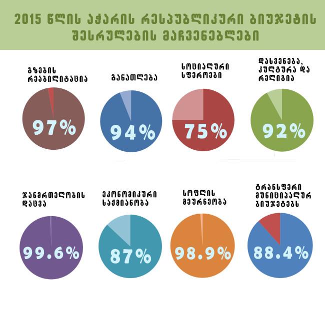 აჭარის 2015 წლის ბიუჯეტის შესრულების მაჩვენებელი