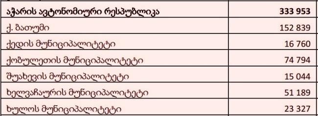 მოსახლეობის 2014 წლის აღწერის შედეგები