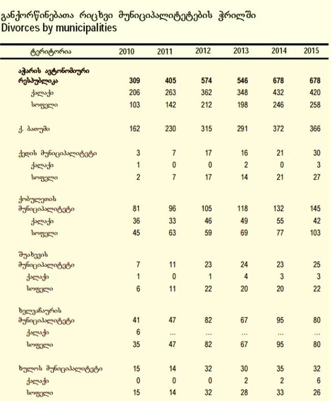 სტატისტიკის ეროვნული სამსახურის მონაცემები