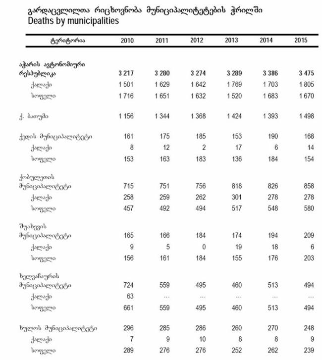 მონაცემები აღებულია სტატისტიკური კრებულიდან - დემოგრაფიული ვითარება საქართველოში