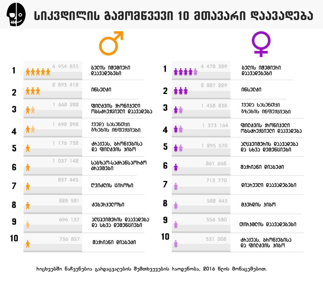 WHO: სიკვდილის გამომწვევი 10 მთავარი დაავადება ქალებსა და კაცებში [ინფოგრაფიკა]