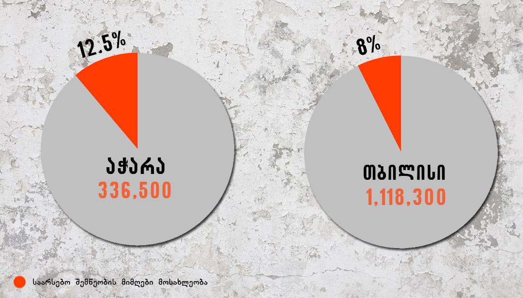 საქართველოს რომელ რეგიონში ცხოვრობს ყველაზე მეტი ღარიბი [ინფოგრაფიკა]