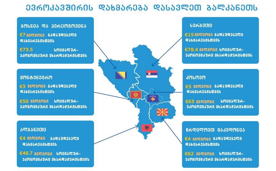 wyaro: https://ec.europa.eu/neighbourhood-enlargement/sites/near/files/coronavirus_support_wb.pdf