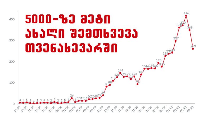 მეორე დღეა აჭარაში კორონავირუსის ახალი შემთხვევების რაოდენობა იკლებს  [ინფოგრაფიკა]